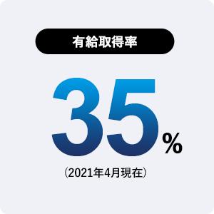有給取得率:35%